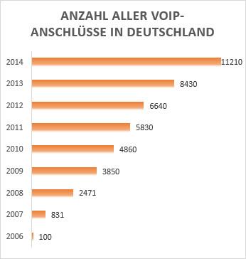 Infografik VoIP