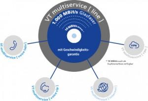 1&1 Versatel Multiservice