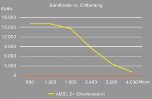 Glasfaser ADSL Länge